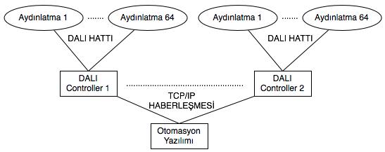DALI Şema - 1