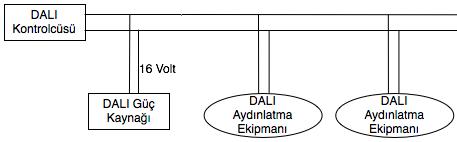 DALI Şema - 3