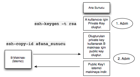 SSH Key ile Doğrulama Oluşturma Süreci